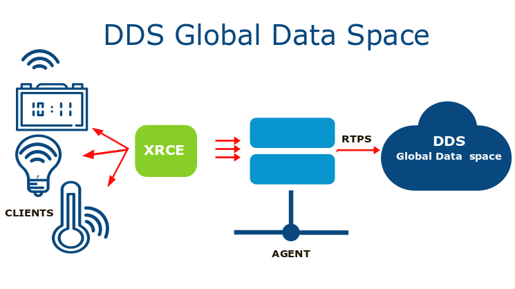 DDS Global-Data-Space