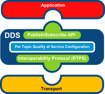 DDS Architecture