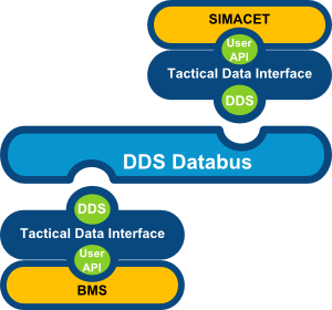Tactical Data Interface: Integrating two C2 systems