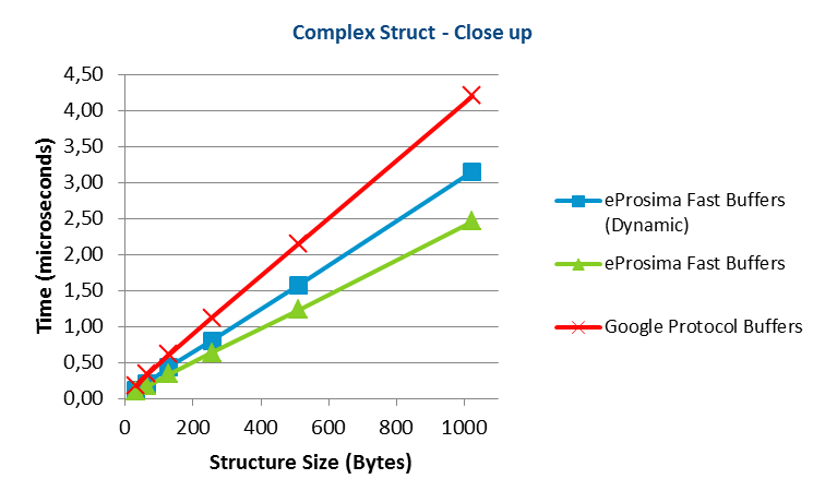 Apache Thrift vs Google Protocol Buffers vs eProsima Fast Buffers - Complex Struct Close up