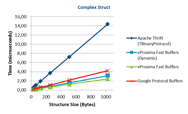 Apache Thrift vs Google Protocol Buffers vs eProsima Fast Buffers - Complex Struct