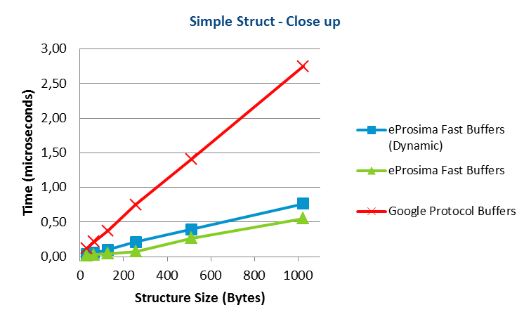 Apache Thrift vs Google Protocol Buffers vs eProsima Fast Buffers - Simple Struct Close up