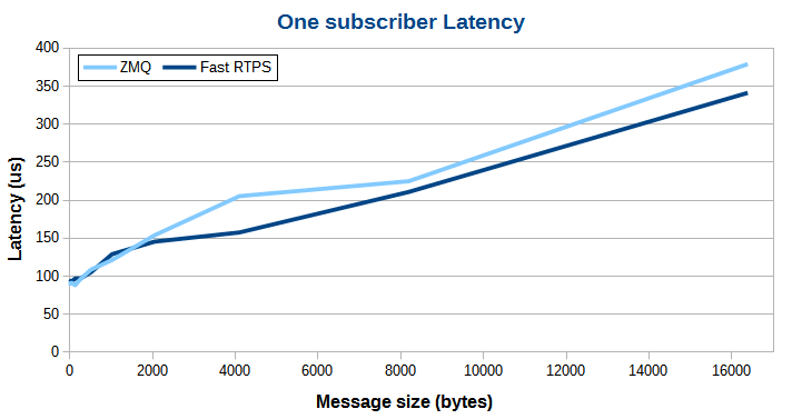 ZMQ vs eProsima Fast RTPS-latency-1-to-1-linux